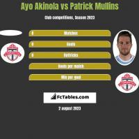 Ayo Akinola vs Patrick Mullins h2h player stats