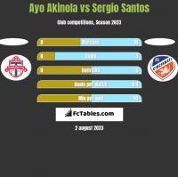 Ayo Akinola vs Sergio Santos h2h player stats