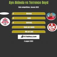 Ayo Akinola vs Terrence Boyd h2h player stats