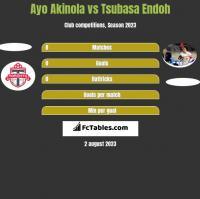 Ayo Akinola vs Tsubasa Endoh h2h player stats
