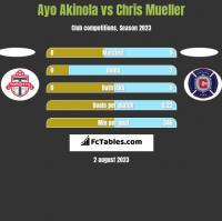 Ayo Akinola vs Chris Mueller h2h player stats