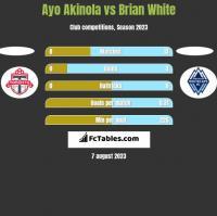 Ayo Akinola vs Brian White h2h player stats