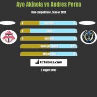Ayo Akinola vs Andres Perea h2h player stats