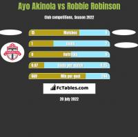 Ayo Akinola vs Robbie Robinson h2h player stats