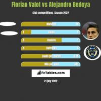 Florian Valot vs Alejandro Bedoya h2h player stats
