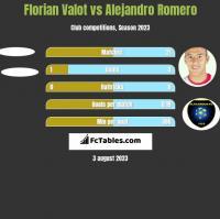 Florian Valot vs Alejandro Romero h2h player stats