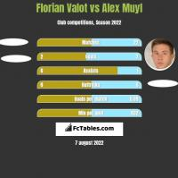 Florian Valot vs Alex Muyl h2h player stats