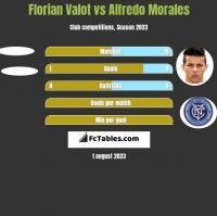 Florian Valot vs Alfredo Morales h2h player stats