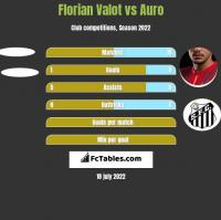 Florian Valot vs Auro h2h player stats