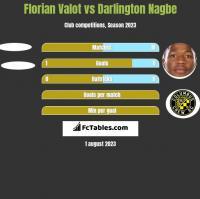 Florian Valot vs Darlington Nagbe h2h player stats
