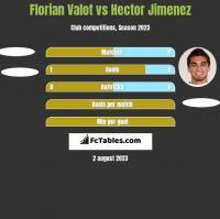 Florian Valot vs Hector Jimenez h2h player stats
