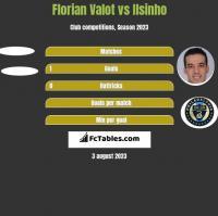 Florian Valot vs Ilsinho h2h player stats
