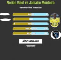 Florian Valot vs Jamairo Monteiro h2h player stats