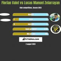 Florian Valot vs Lucas Manuel Zelarrayan h2h player stats