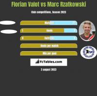 Florian Valot vs Marc Rzatkowski h2h player stats