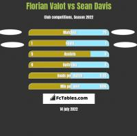 Florian Valot vs Sean Davis h2h player stats