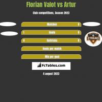 Florian Valot vs Artur h2h player stats