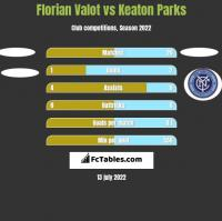 Florian Valot vs Keaton Parks h2h player stats