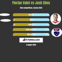 Florian Valot vs Josh Sims h2h player stats