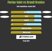 Florian Valot vs Brandt Bronico h2h player stats