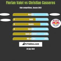 Florian Valot vs Christian Casseres h2h player stats