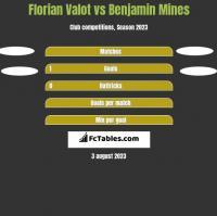 Florian Valot vs Benjamin Mines h2h player stats