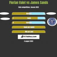 Florian Valot vs James Sands h2h player stats