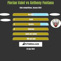 Florian Valot vs Anthony Fontana h2h player stats