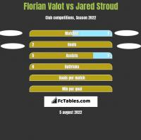 Florian Valot vs Jared Stroud h2h player stats