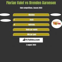 Florian Valot vs Brenden Aaronson h2h player stats