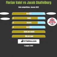 Florian Valot vs Jacob Shaffelburg h2h player stats