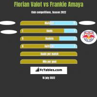 Florian Valot vs Frankie Amaya h2h player stats