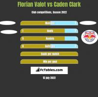 Florian Valot vs Caden Clark h2h player stats