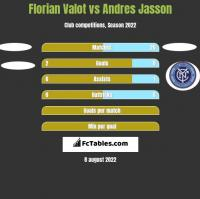 Florian Valot vs Andres Jasson h2h player stats