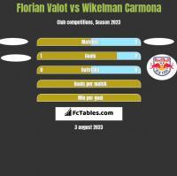Florian Valot vs Wikelman Carmona h2h player stats