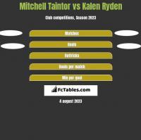 Mitchell Taintor vs Kalen Ryden h2h player stats