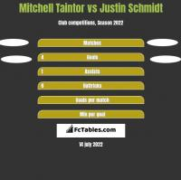 Mitchell Taintor vs Justin Schmidt h2h player stats