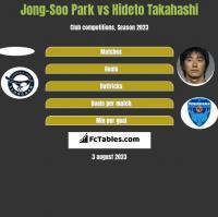 Jong-Soo Park vs Hideto Takahashi h2h player stats