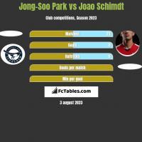 Jong-Soo Park vs Joao Schimdt h2h player stats
