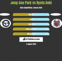 Jong-Soo Park vs Ryota Aoki h2h player stats