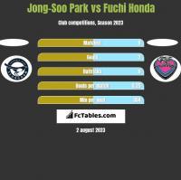 Jong-Soo Park vs Fuchi Honda h2h player stats