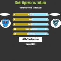 Koki Ogawa vs Lukian h2h player stats