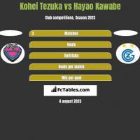 Kohei Tezuka vs Hayao Kawabe h2h player stats