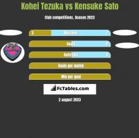 Kohei Tezuka vs Kensuke Sato h2h player stats