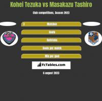 Kohei Tezuka vs Masakazu Tashiro h2h player stats