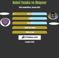 Kohei Tezuka vs Rhayner h2h player stats