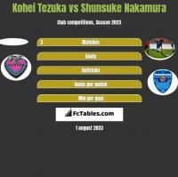Kohei Tezuka vs Shunsuke Nakamura h2h player stats