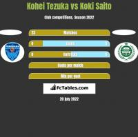 Kohei Tezuka vs Koki Saito h2h player stats