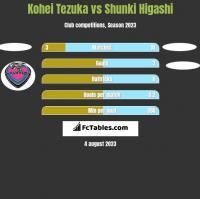 Kohei Tezuka vs Shunki Higashi h2h player stats