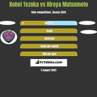 Kohei Tezuka vs Hiroya Matsumoto h2h player stats